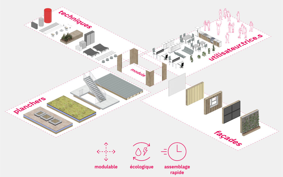 Kit de construction écologique et circulaire