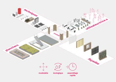 Ecological and circular building kit